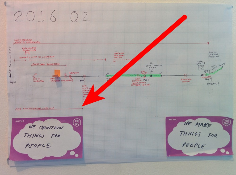 """Photo of our 2016 Q2 plan that says, """"We maintain things for people"""""""